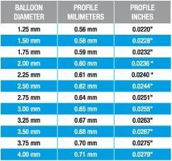 conic-baloon-conic-profiles